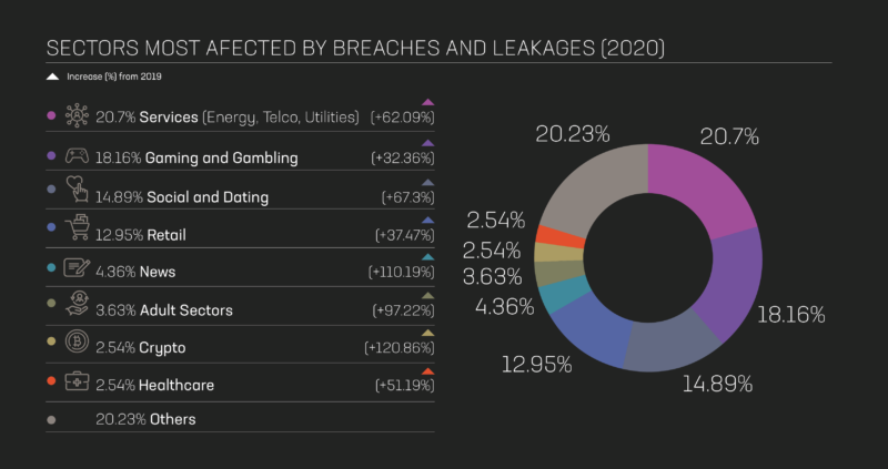 identity breach report sectors most affected